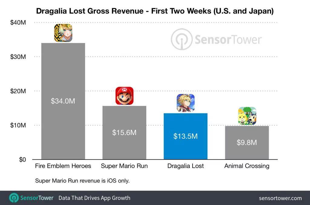 失落的龙约首月收入2800万美元:日本玩家贡献最大[多图]图片2