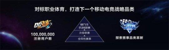 QQ飞车手游S系列赛震撼发布:QQ飞车手游或成为腾讯移动电竞又一突破口[多图]图片2