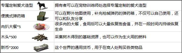 明日之后官方发表致歉信 关于5月10日测试问题[多图]图片2