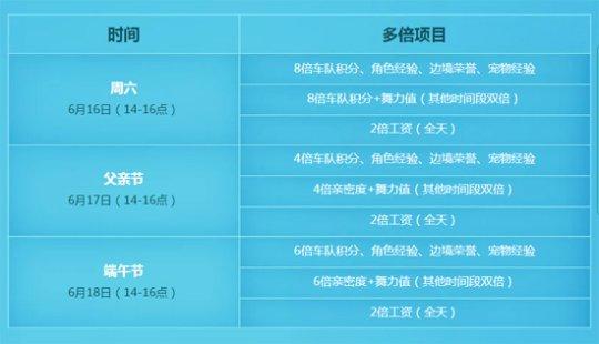 QQ飞车手游端午节活动放粽狂欢地址分享:放粽狂欢活动攻略[多图]图片5