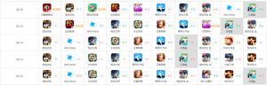 """饥饿龙拿下游戏免费榜TOP2,育碧+Y2Game如何冲击""""休闲手游""""市场?图片7"""