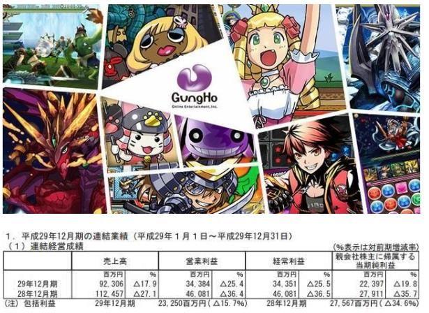 智龙迷城持续低迷 Gungho全年收入仅53亿[多图]图片1