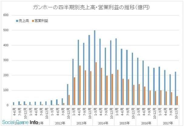 智龙迷城持续低迷 Gungho全年收入仅53亿[多图]图片3