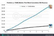堡垒之夜手游海外首周收入达到370万美元 PUBG Mobile仅为其5分之一[多图]