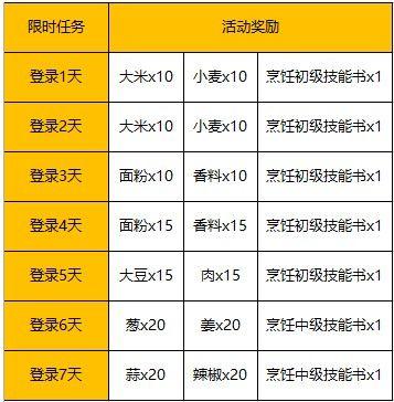 幻想计划6月7日更新活动大全:咸鱼的梦想活动怎么玩?[多图]图片2