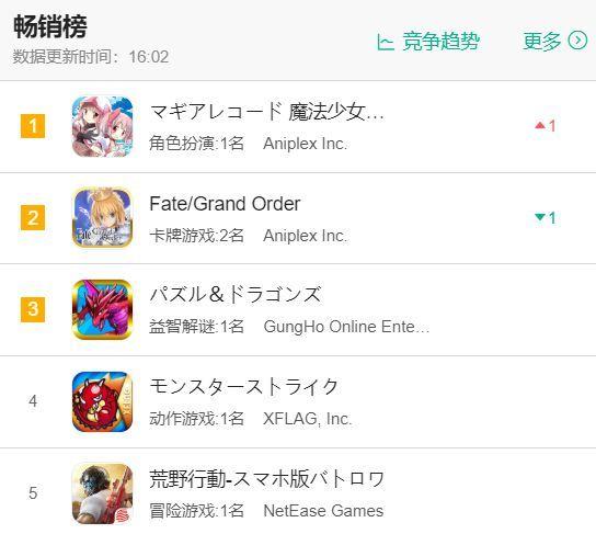 魔法纪录登顶日本游戏畅销榜:上线一年首创新高![多图]图片2