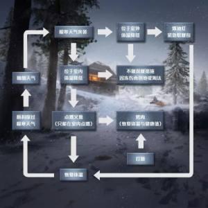 和平精英极寒模式什么时候上线?极寒模式回归玩法介绍图片17