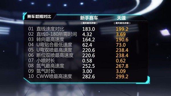 QQ飞车手游猪车多少钱出?猪车天蓬价格属性全面评测[视频][多图]图片3