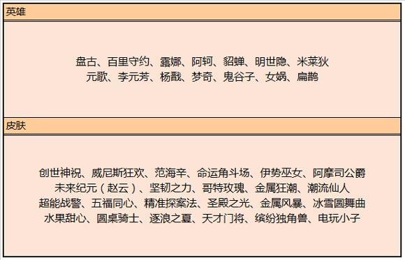 王者荣耀2019端午节活动汇总 永久皮肤免费送活动开启[视频][多图]图片9
