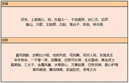 王者荣耀大乔新皮肤6元限时秒杀 FMVP干将皮肤曝光[视频][多图]图片9