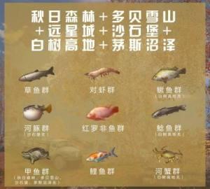 明日之后鱼王怎么钓?各地鱼群分布图图片3