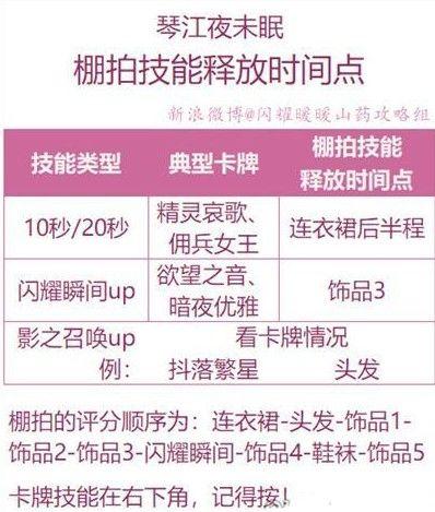 闪耀暖暖琴江庆典活动攻略:琴江庆典活动兑换码一览[视频][多图]图片2