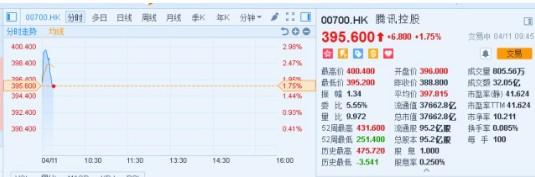新游《和平精英》拿到版号:腾讯大涨破400港元[视频][多图]图片2