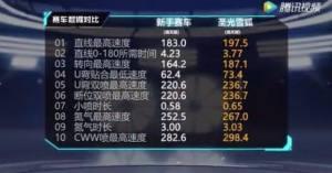 QQ飞车手游幻影战神和圣光雪狐哪个更好?最新强力A车对比分析图片4