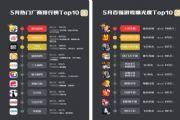 App Annie全球五月收入榜:王者荣耀第一,腾讯游戏打下半壁江山[多图]