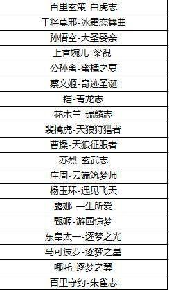 王者荣耀10月15日更新公告:10月15日英雄调整更新内容一览图片2