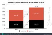 2019全球手游玩家游戏消费总计617亿美金,发展飞速![多图]
