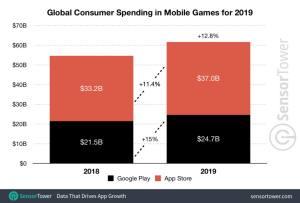 2019全球手游玩家游戏消费总计617亿美金,发展飞速!图片1