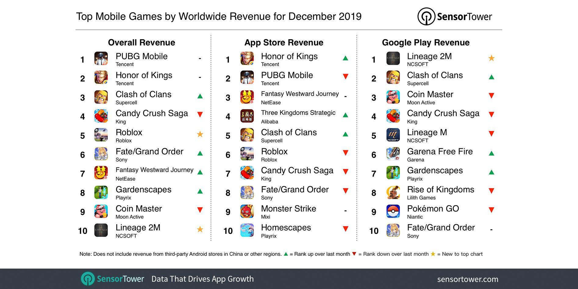 2019年12月中国手游发行商全球收入排行:腾讯、网易、莉莉丝位列前三[多图]图片2
