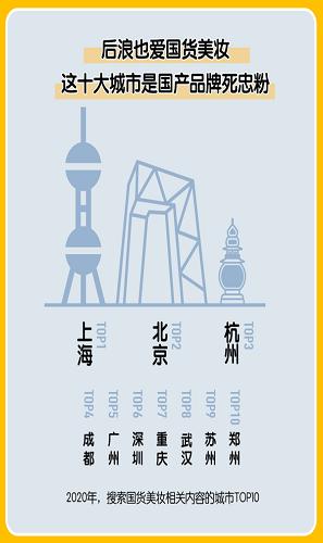 2020中国美妆地图白皮书图片分享图2: