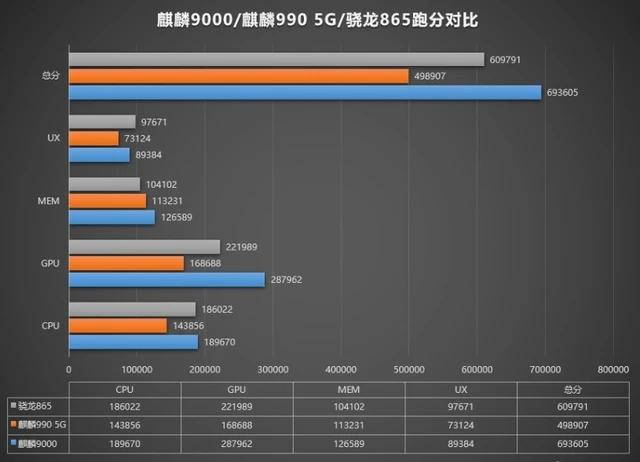 高通驍龍888和麒麟9000哪個芯片好?驍龍888和麒麟9000詳細數據對比分析[多圖]