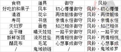 阴阳师结缘历练特殊组合图片