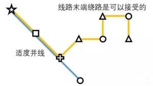 迷你地铁新手攻略:Mini Metro开局技巧及路线推荐图片4