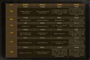 三国志战略版S4赛季更新了什么内容?PK赛季规则更新玩法一览[多图]