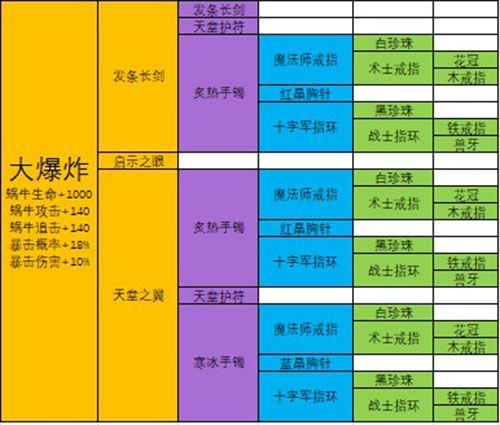 最强蜗牛武器合成表:极品装备合成配方大全[多图]图片7