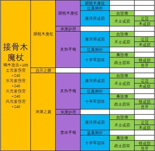 最强蜗牛武器合成表:极品装备合成配方大全[多图]图片8