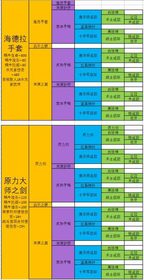 最强蜗牛武器合成表:极品装备合成配方大全[多图]图片6