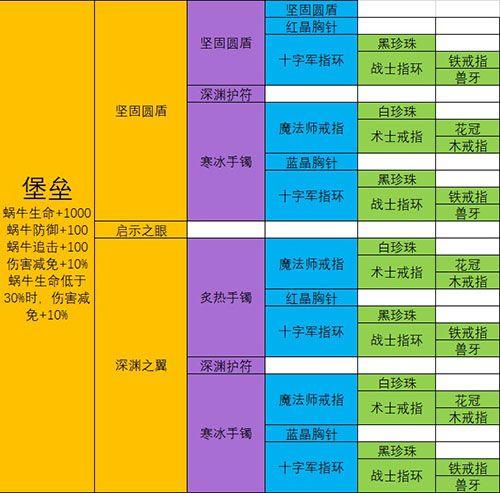 最强蜗牛武器合成表:极品装备合成配方大全[多图]图片11