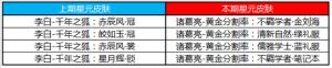 王者荣耀6月30日更新了什么内容?三分奇兵预热活动三分之争开启!图片5