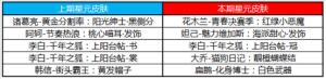王者荣耀6月30日更新了什么内容?三分奇兵预热活动三分之争开启!图片6