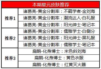 王者荣耀6月30日更新了什么内容?三分奇兵预热活动三分之争开启![多图]图片7