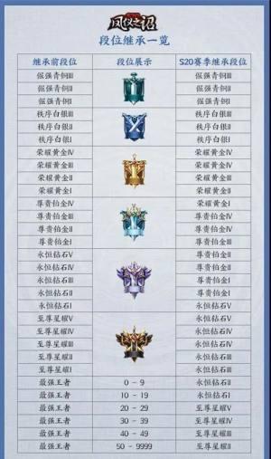 王者荣耀s20赛季更新段位继承图解规则:s20段位继承图片分享图片2