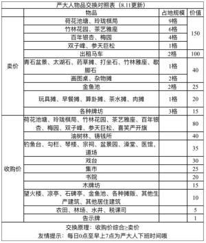 江南百景图严大人交换攻略:严大人物品兑换技巧图片2
