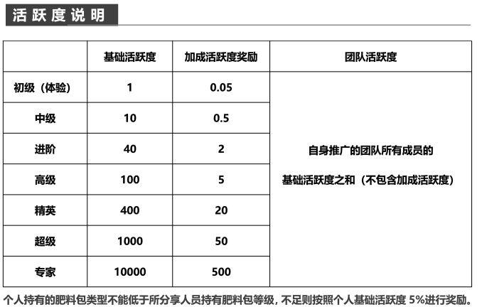 七彩花农赚钱APP红包版图片1