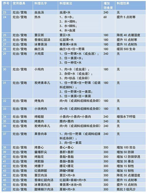 妄想山海最新菜谱大全:食谱配方合成公式[多图]图片2