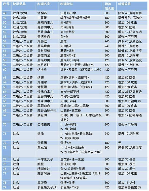 妄想山海最新菜谱大全:食谱配方合成公式[多图]图片3
