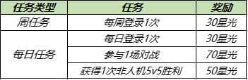 王者荣耀8月3日更新公告:高级梦境免费领皮肤,十大限免皮肤畅玩[多图]图片2