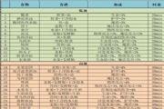 地下城堡3魂之诗食谱攻略:全部37种食谱配方大全[多图]