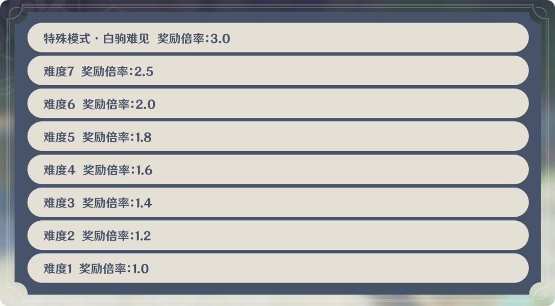 原神机关棋谭攻略:机关棋谭角色阵容推荐[多图]图片2