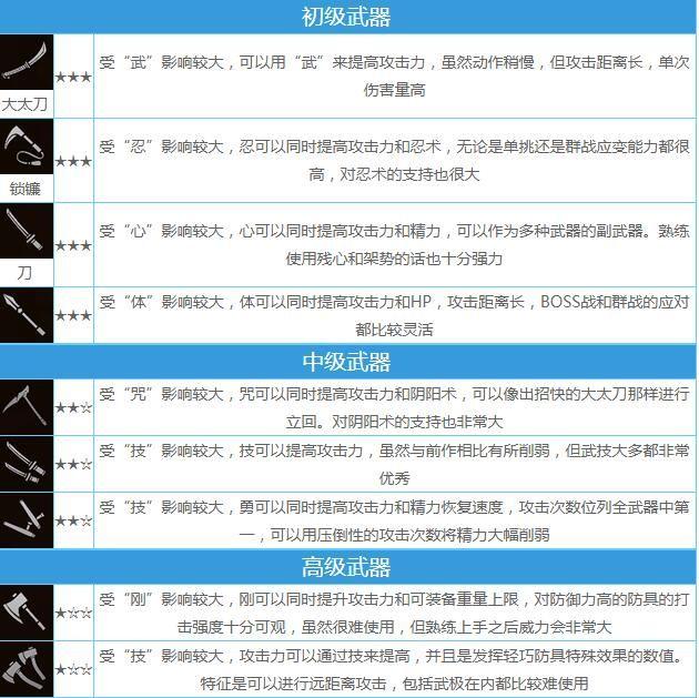 仁王2武器排行 2021最强武器强度排名图片3
