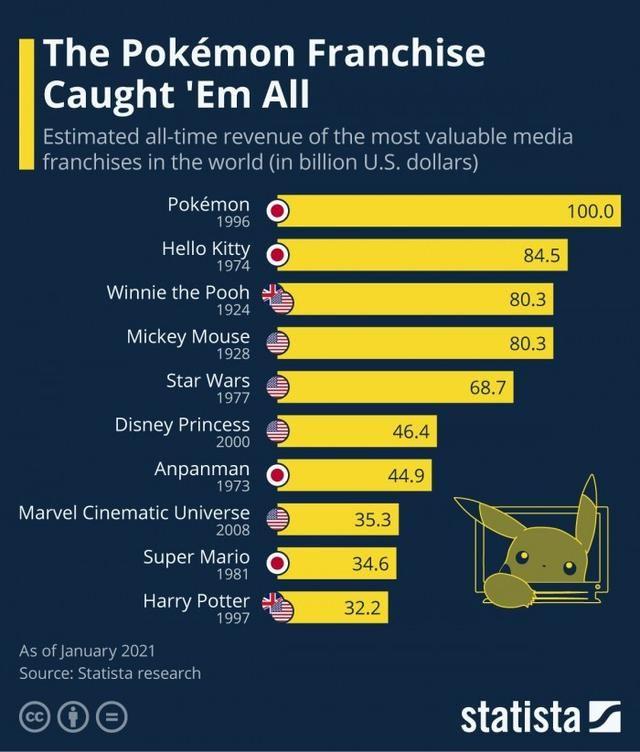 宝可梦成为世界最赚钱IP怎么回事 宝可梦游戏最新流水数据[多图]图片2
