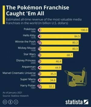 寶可夢成為世界最賺錢IP怎么回事 寶可夢游戲最新流水數據圖片2