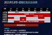 天猫三八节活动2021玩法攻略 天猫淘宝通用三八节红包口令[多图]