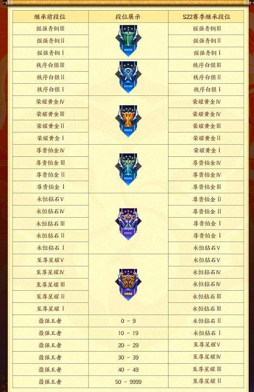 王者荣耀段位继承表s23:s23赛季段位继承规则一览[多图]图片2