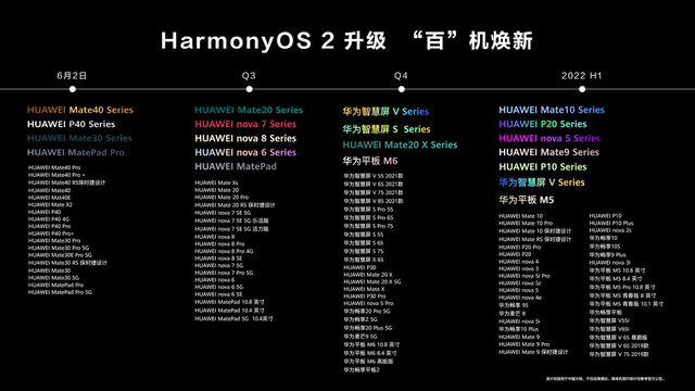鸿蒙系统首批升级名单大全:华为鸿蒙OS 2百机焕新名单公布[多图]图片1
