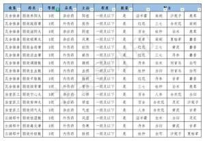 江湖悠悠丹药配方2021最新:全部丹药配方汇总图片2